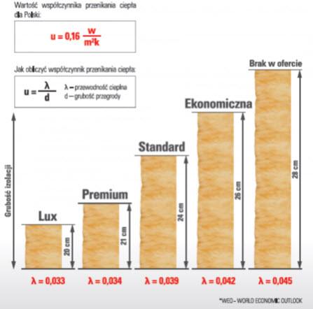 wartość współczynnika przenikania ciepła - Climowool - ghb.pl